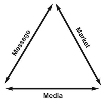 Dan Kennedy Markting Triangle